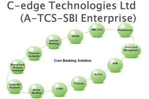 Core Banking System